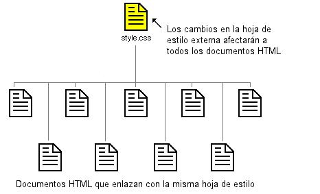 Imagen que muestra cómo varios documentos HTML se pueden vincular con la misma hoja de estilo